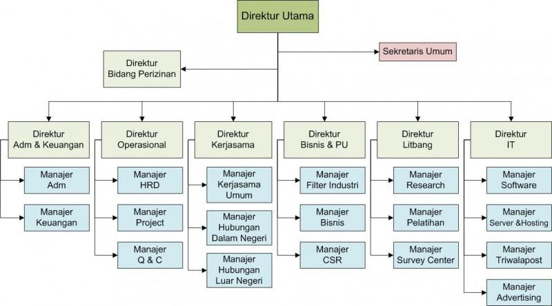 struktur organisasi \u2013 triwala Contoh Gambar Struktur Organisasi Perusahaan struktur organisasi perusahaan